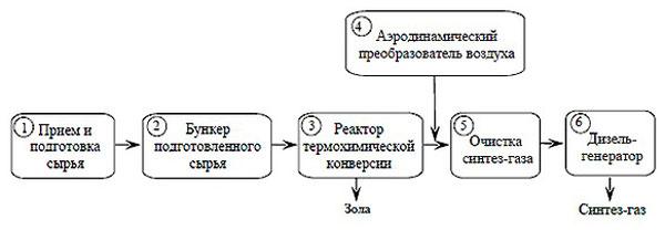 Схема технологического цикла